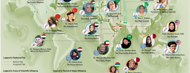 Muslim-Science.Com's List of Twenty Most Influential Women in Science in the Islamic World