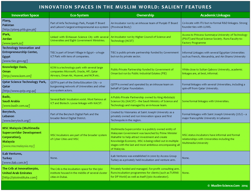 Innovation Spaces in the Muslim World - Salient Features(1)