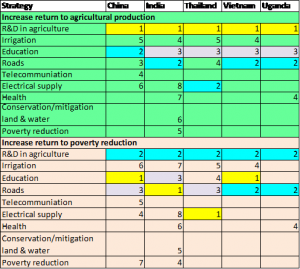 Table 1: Ranking of Return of Public Expenditure on Agricultural Production and Poverty Eradication