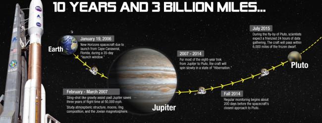 News: Pluto, the last new world – at last!