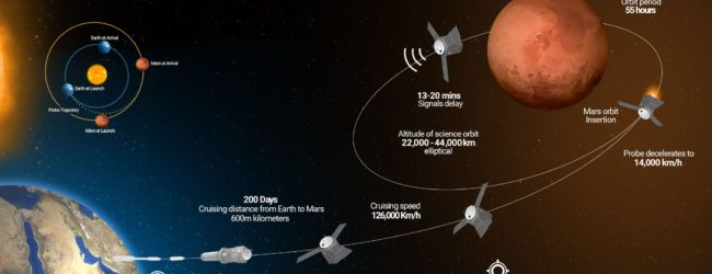 Mars Mission: UAE pushes the envelope of the Muslim Space Agencies